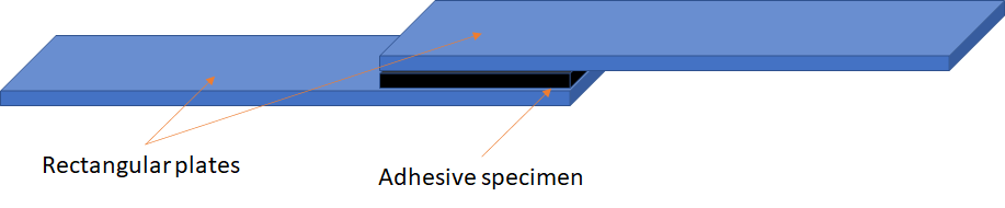 A schematic of a lap joint shear test with parts labeled.