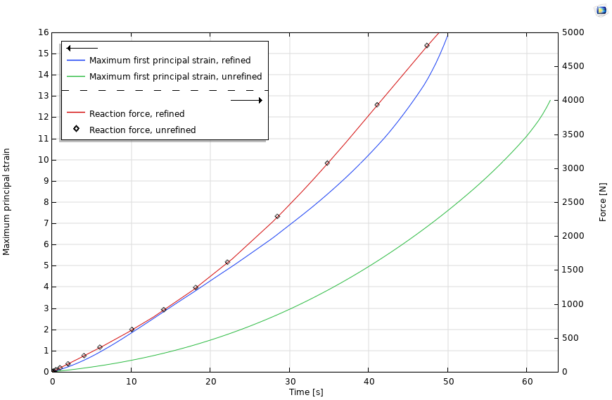 A plot of the maximum principal strain and reaction force for both refined and unrefined mesh models of the adhesive domain.