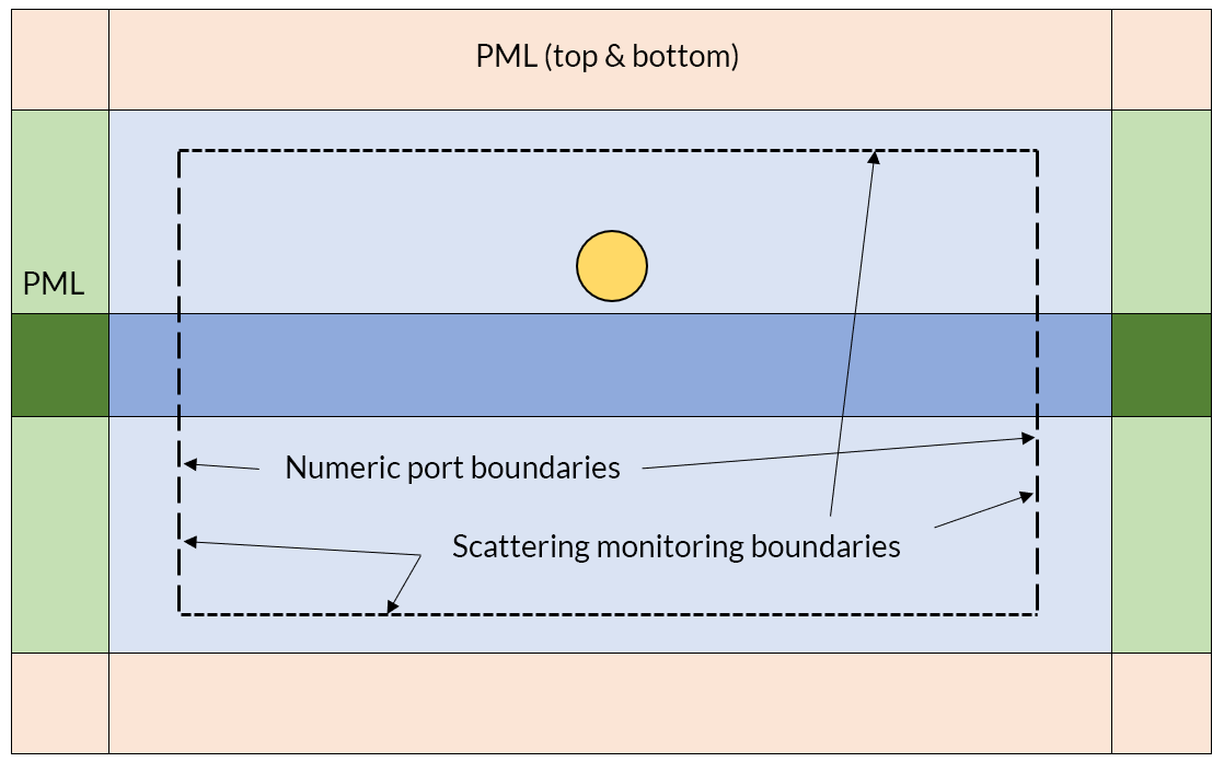 The computational model for the optical waveguide scattering problem, with parts labeled.