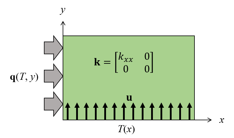 A schematic showing a 2D stationary thermal model that is analogous to a 1D transient model, which illustrates a space-time discretization problem.