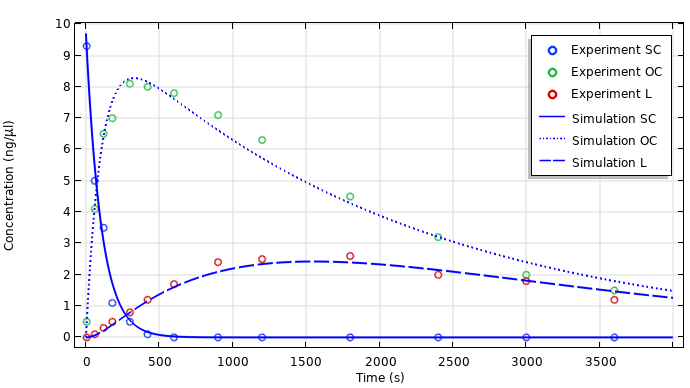 A plot comparing experimental data and COMSOL Multiphysics simulation results for DNA degradation in plasma.