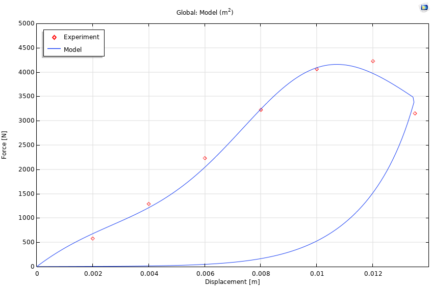 A plot of the hysteresis curve for the hyperelastic material model.
