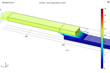 A results plot of the total displacement in the material model at 25 seconds.