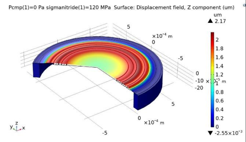 COMSOL Multiphysics simulation results for a corrugated membrane in a MEMS microphone.