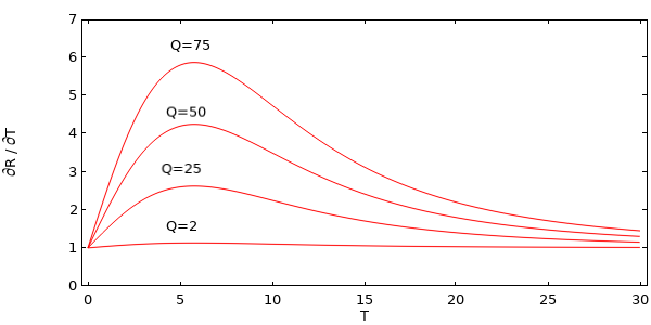 A graph plotting the derivative of the residual for different values of the heat load, Q.