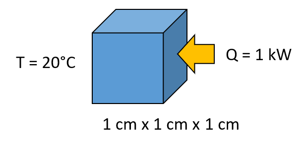 A schematic of a heat transfer problem with parameters labeled.