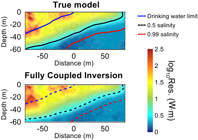 Two plots of a hydrogeophysical model comparing the true model with a fully coupled inversion.