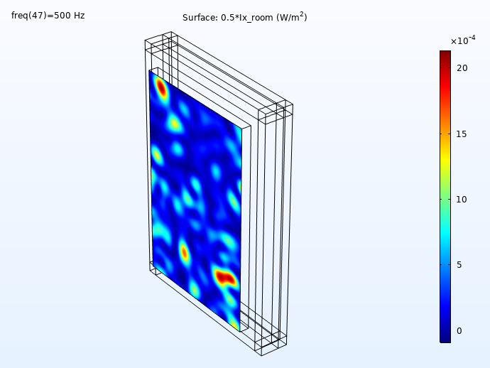 Simulation results showing the incident intensity distribution of a concrete wall at 500 Hz.