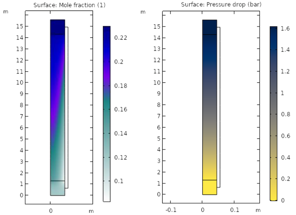 Side-by-side model results comparing the mole fraction and pressure drop in a packed bed reactor.