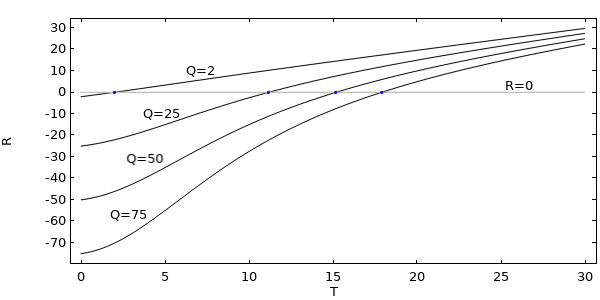 A graph plotting the residual for different values of Q, which represents the heat load in a nonlinear problem.
