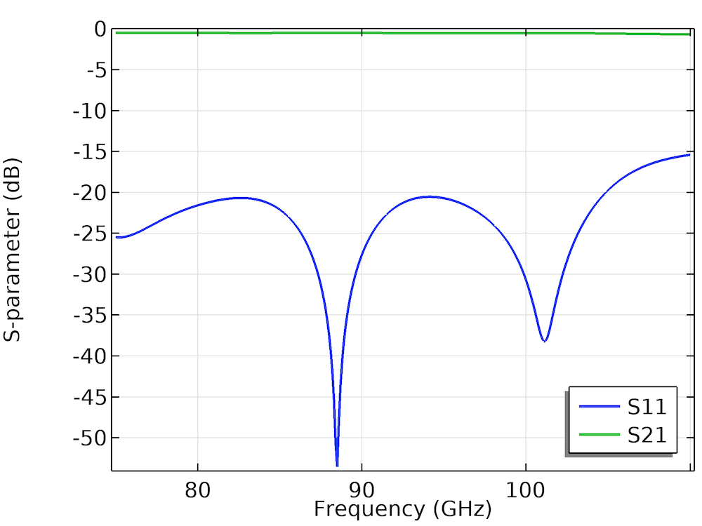 A plot of the S-parameter response for the waveguide to microstrip line transition model.