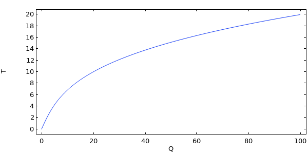 A graph plotting the solution to a nonlinear problem with a single degree of freedom.