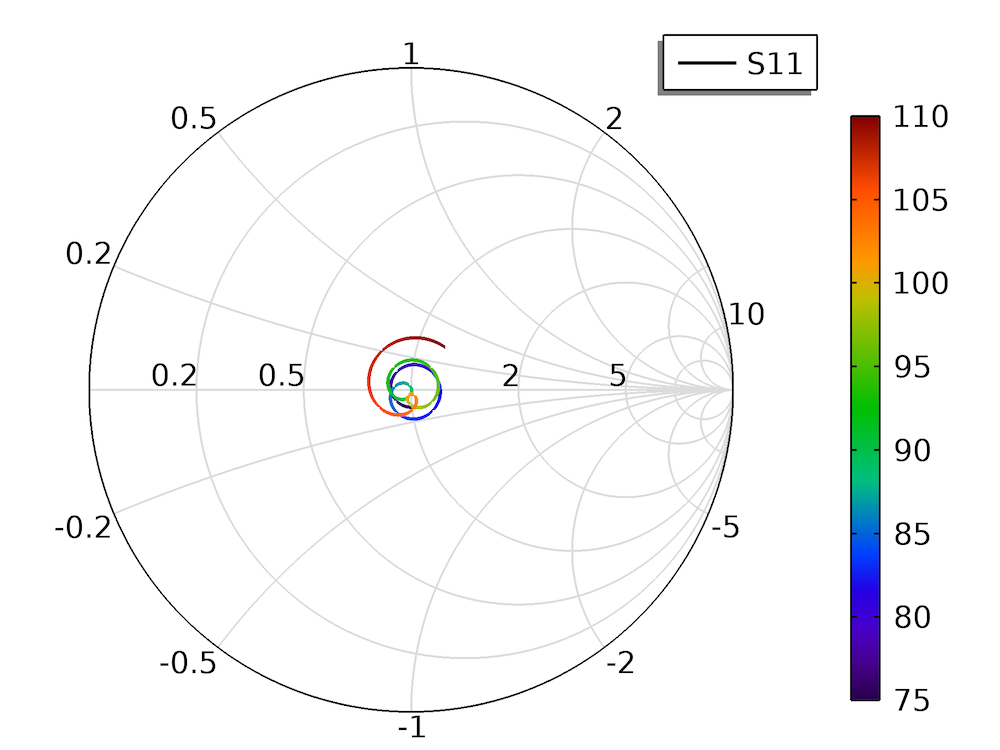 A Smith chart for the COMSOL Multiphysics model of a waveguide to microstrip line transition model.
