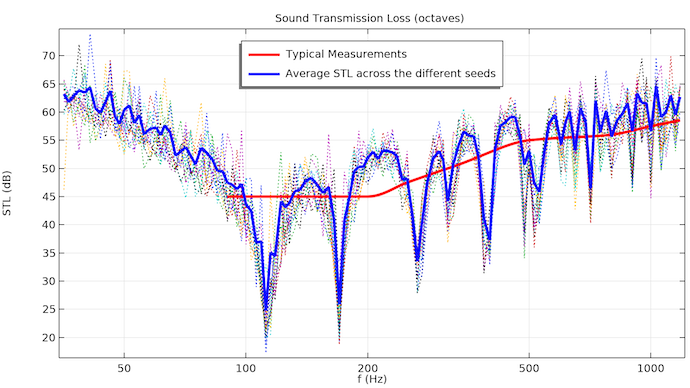 Simulation results for the STL through a concrete wall when running a frequency sweep of 15 different random loads.