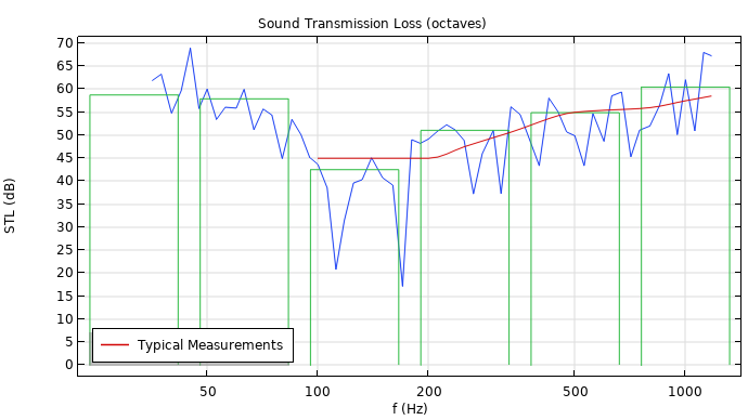 A plot comparing the STL computed from the model, shown in blue, with octave and average values in green and typical measurement data in red.