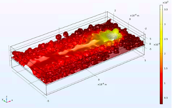 A COMSOL Multiphysics plot showing the thermal field at the laser powder bed fusion interface.