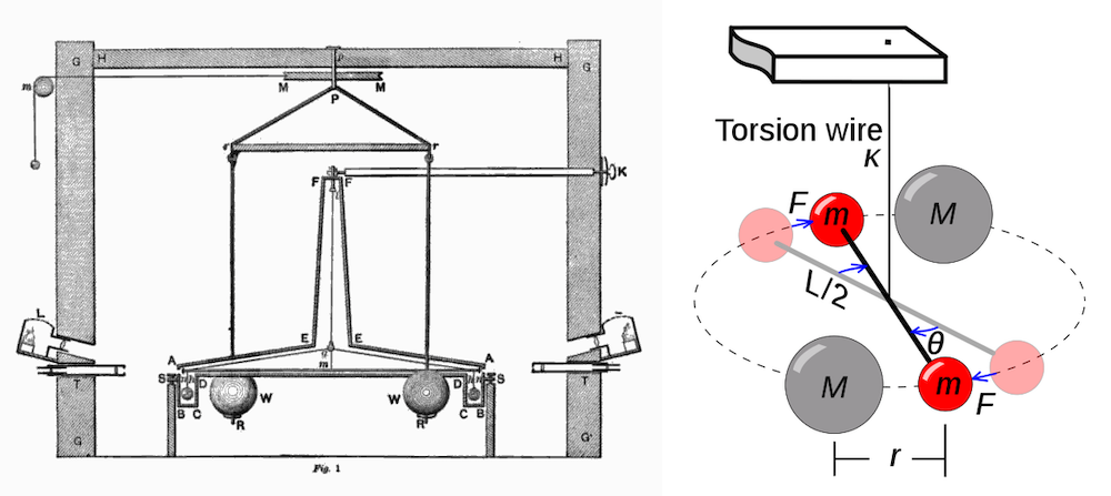 An illustration of the experimental apparatus that Henry Cavendish used to study torsion balance and measure Earth's density.
