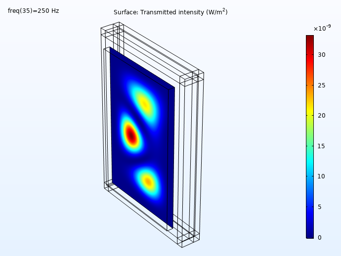 Simulation results showing the evaluation of the transmitted intensity at 250 Hz.