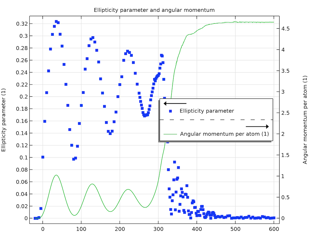 A plot with lines and points visualizing the ellipticity parameter and angular momentum.