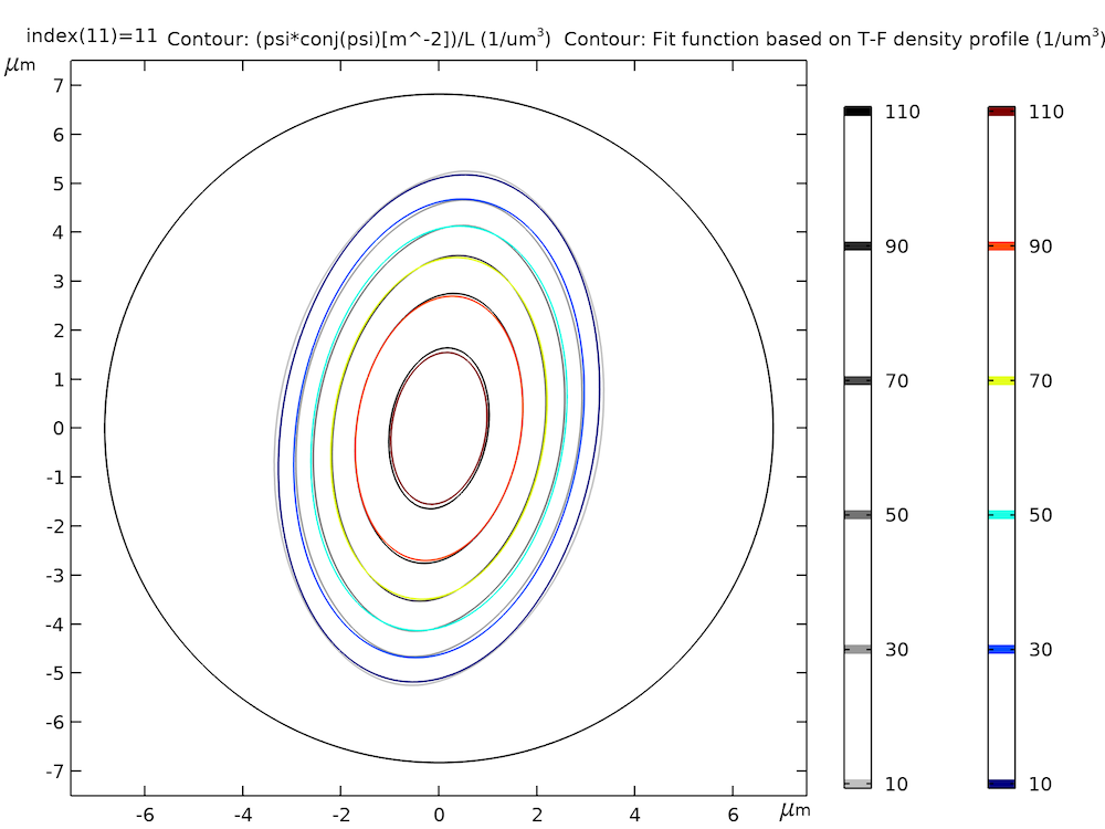 A 2D plot showing the fit data and fit function in a rainbow color table.