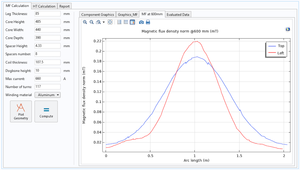 A simulation app showing a 1D plot of the magnetic flux density norm in an inductor component at 600 mm.