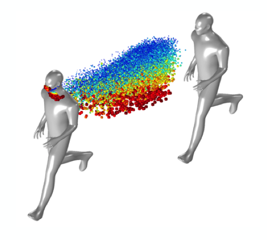 A model of two human figures running 6 feet apart with particulate flow modeled in a rainbow color table.