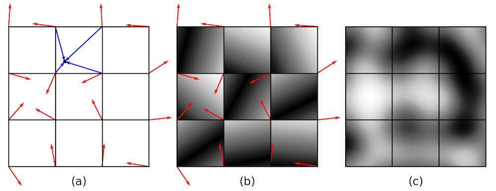 Three side-by-side images showing how to generate 2D Perlin noise, with the grid definition on the left, absolute value in the center, and interpolated noise on the right.