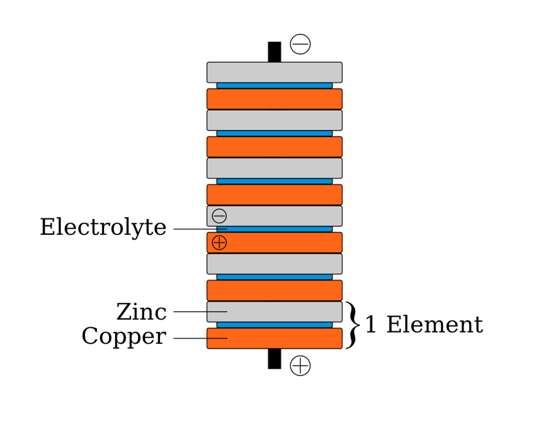 A schematic showing a voltaic pile made up of copper and zinc, with the electrolytes shown in blue, zinc shown in gray, and copper shown in orange.