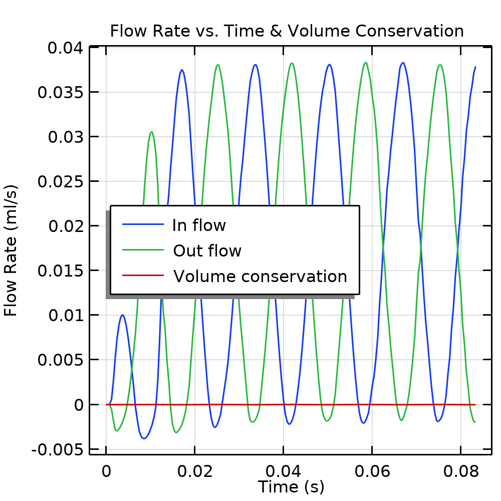 Simulation results for the piezoelectric micropump model, showing the flow rate versus the time and volume conservation for the inflow in blue and outflow in green.