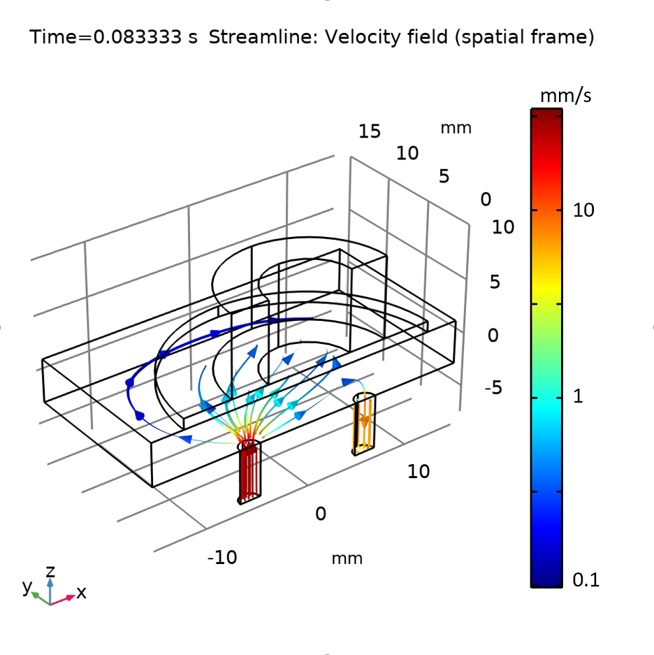 A graph plotting the fluid streamlines for the flow into the piezoelectric micropump in COMSOL Multiphysics.