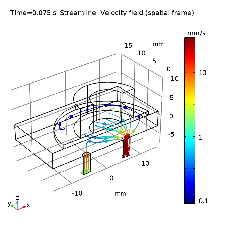 Simulation results showing fluid streamlines for the flow out of the micropump shown in a rainbow color table.