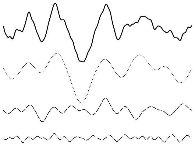A view of four lines: 1D fractal noise on the top and the first three frequencies of Perlin noise underneath.