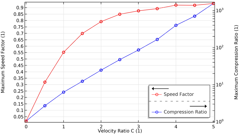 A graph plotting the maximum compression ratio in blue and speed factor in red, showing the effect of blade velocity in the turbomolecular pump.