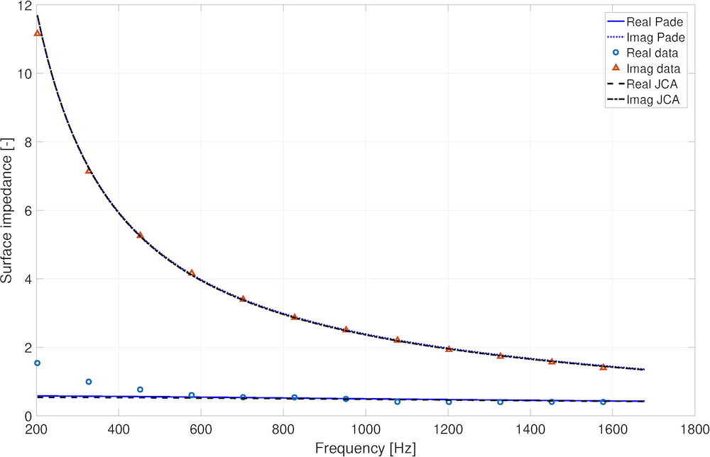 A graph plotting the normalized measured and predicted complex surface impedance spectra for a sample of foam.