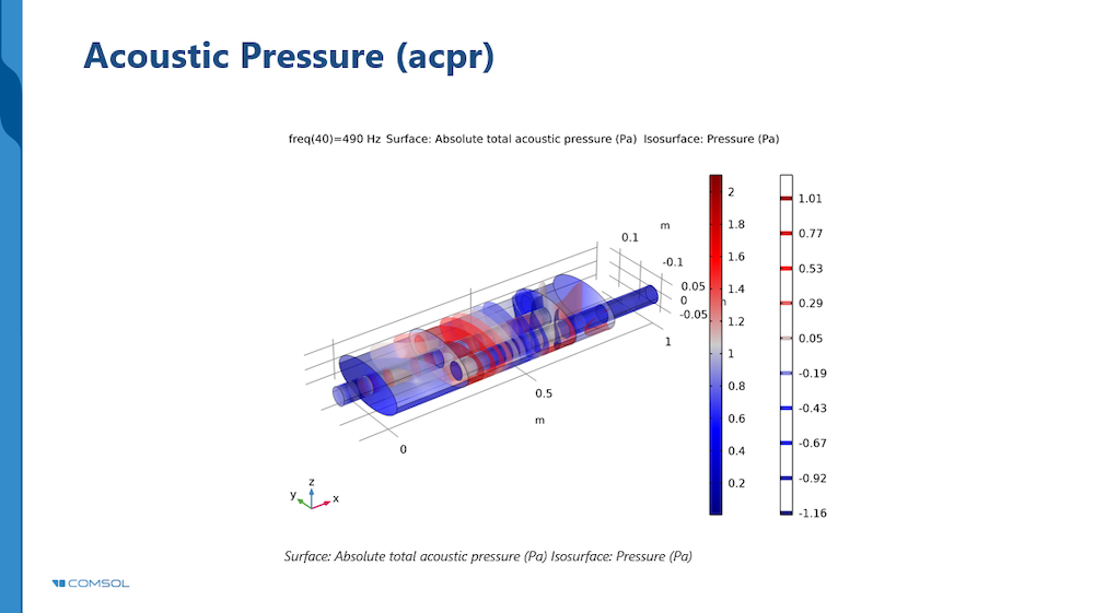 A customized slide template for displaying COMSOL Multiphysics simulation results in Microsoft PowerPoint.