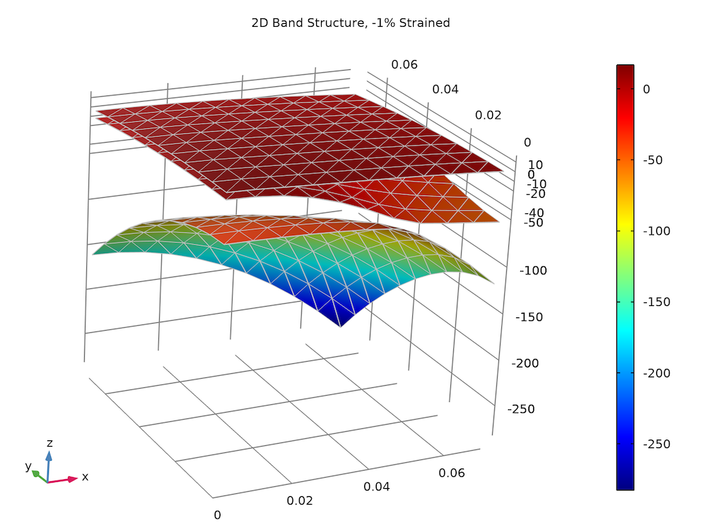 Simulation results showing the strained valence band structure of a bulk GaN wurtzite crystal.