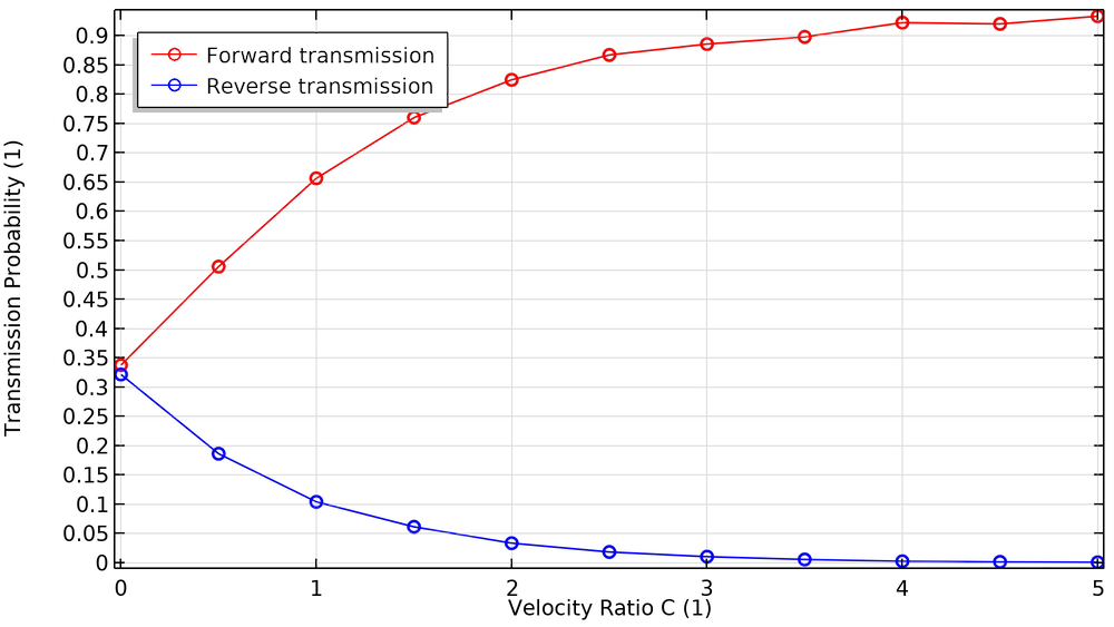 A graph plotting the transmission probability and velocity ratio of particles transmitted in forward (red line) and reverse (blue line) directions.