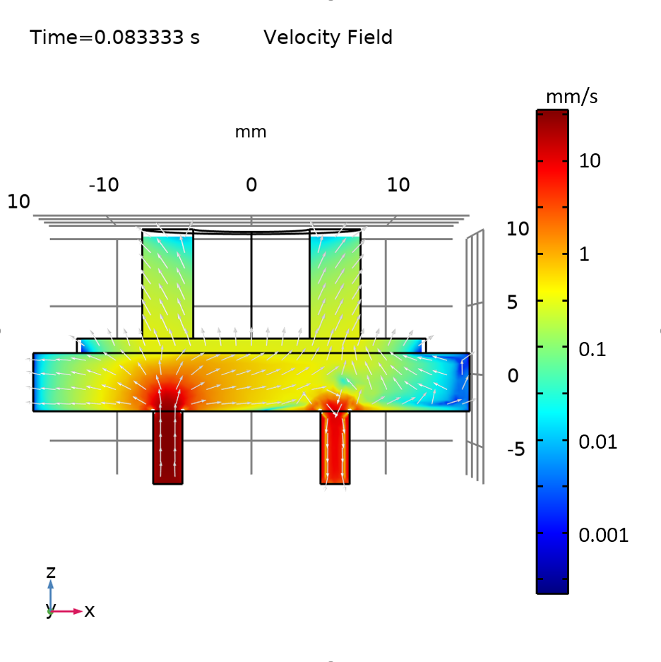 A plot of the velocity field for the flow into the micropump.