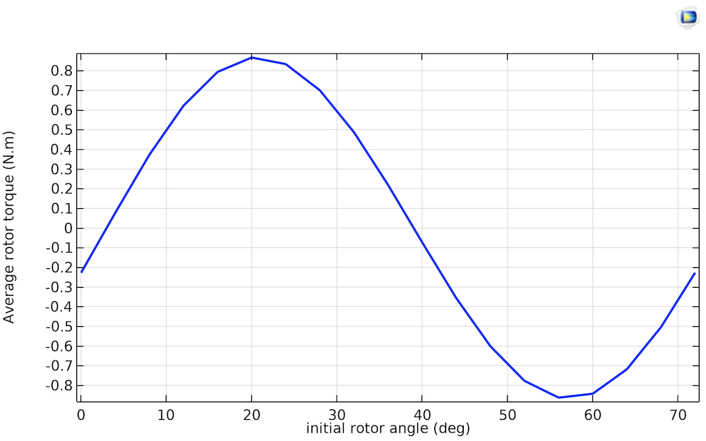 A line graph plotting the average rotor torque as it varies with the initial rotor angle over the span of two poles.