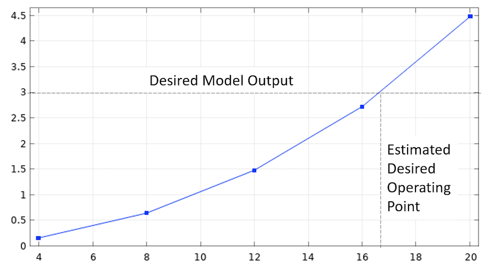 A line graph plotting a sweep over a range of input values, with annotations for the Desired Model Output and Estimated Desired Operating Point.