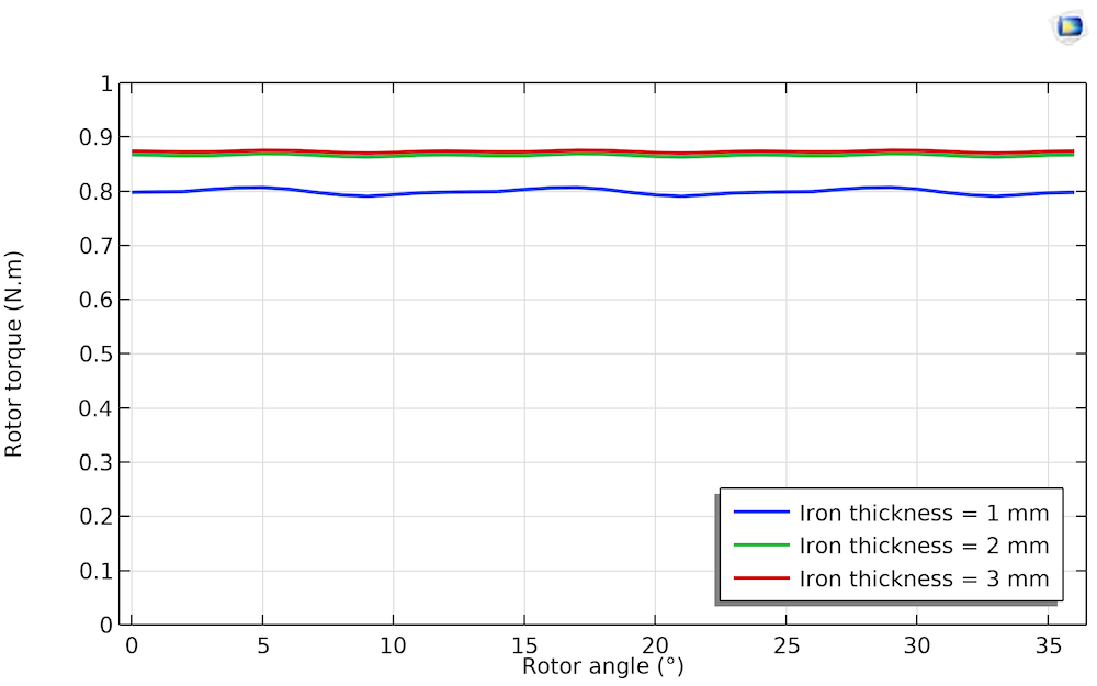 A line graph plotting the rotor torque waveform as it varies with the thickness of the iron from 1 to 3 mm.