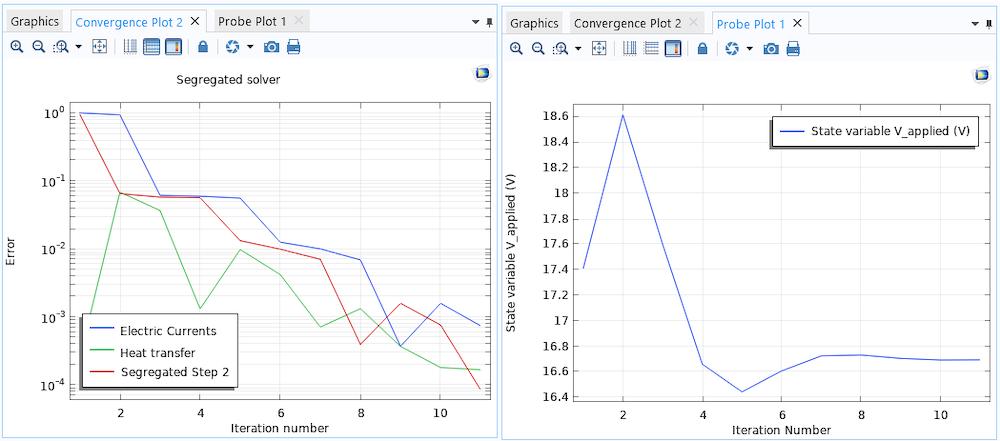 并排线图在左侧显示分离的求解器收敛,而在右侧显示全局方程的探测。