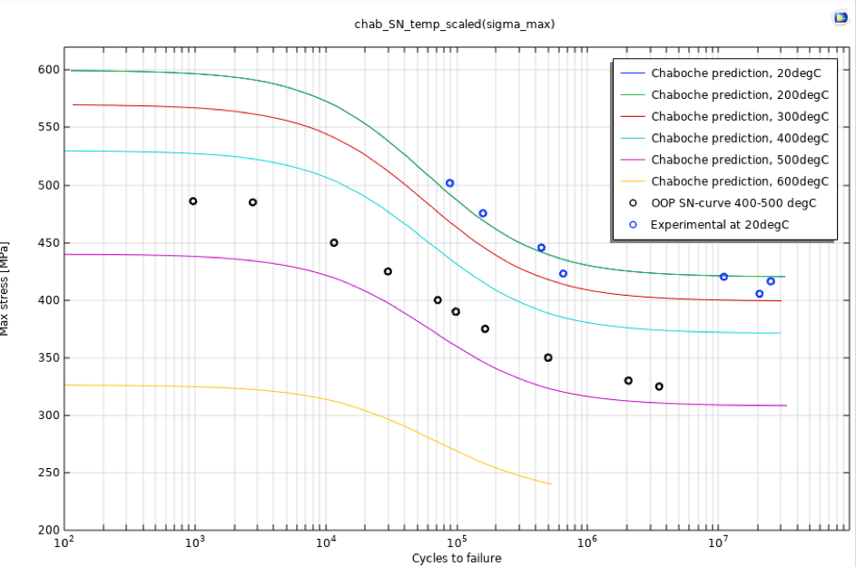 A line graph plotting the Chaboche S-N curves in different colored lines for different temperatures.