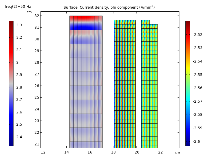 Simulation results showing the current density pattern in a power transformer, with both red-blue gradient and rainbow color tables.