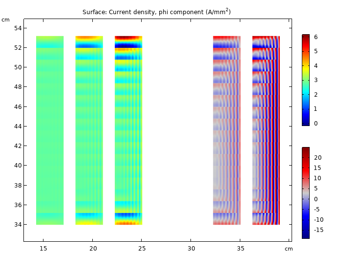 Simulation results for the current density in a power transformer demonstrating the formation of the skin effect.