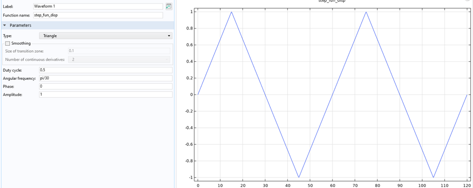 The waveform function settings on the left and a line plot of the function on the right.