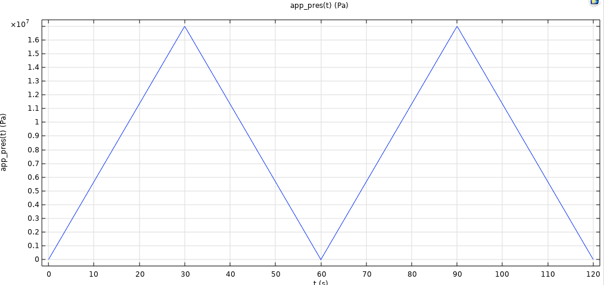 A line graph plotting the load function for a pressure vessel model.