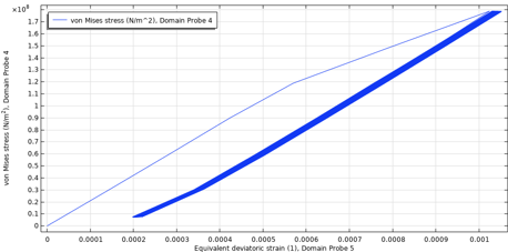A plot of the ratchet strain for low mean stress, visualized in a blue curve.