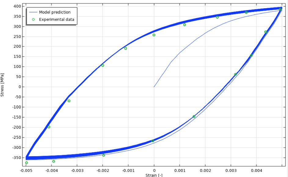 A line graph visualizing the stress-strain curve for the initial cycle of an anisothermal case, with the model predictions in blue and experimental values in green.