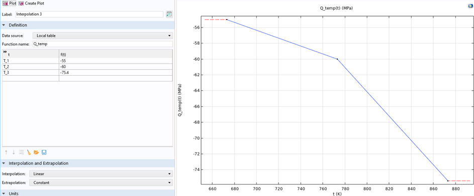 A side-by-side view of the interpolation function settings and a temperature-dependent material parameter.